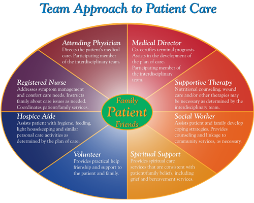 Types of Hospice Care