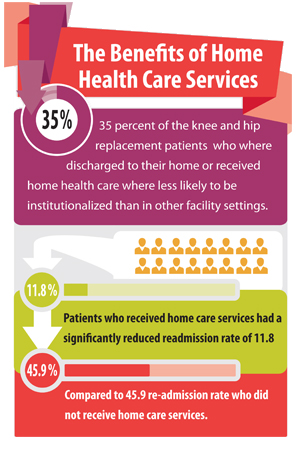 The Benefit of Home Health Care