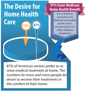 The Desire for Home Health Care Services