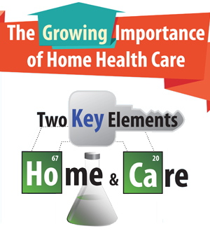 The Growing Importance of Home Care Services