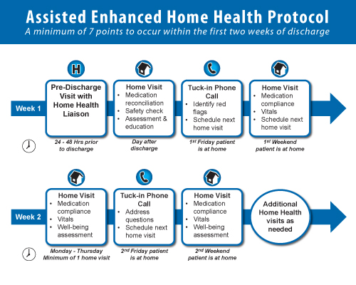 Enhanced Home Health Protocol
