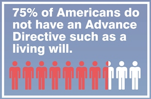 Most Americans do not have an Advance Directive